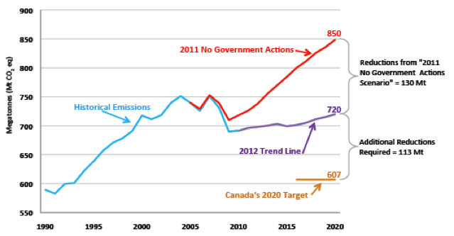 Canada's Historical Greenhouse Gas Emissions and Projections to 2020