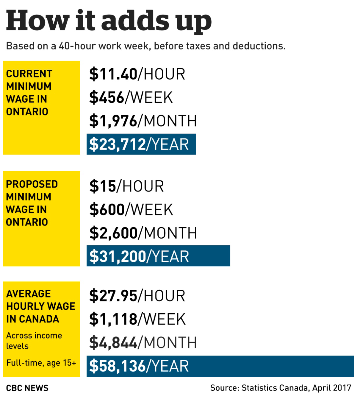 infographic showing the minimum wage increase