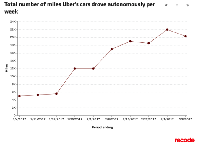 Chart showing the total number of miles Uber's cars drove autonomously per week